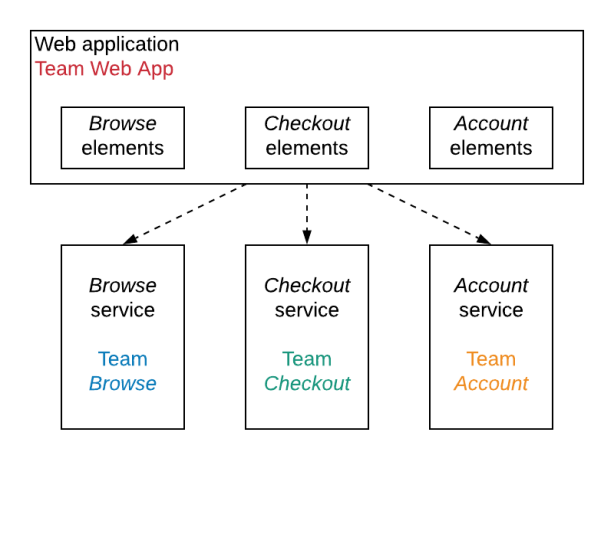 A diagram depicting a team responsible for the web application (with user interface elements for Browse, Checkout and Account) and a separate team for each of the services (Browse, Checkout and Account).