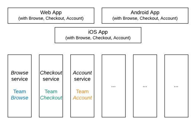 A diagram showing several app teams using broad but shallow shapes. It also shows several service teams using narrow but deep shapes.